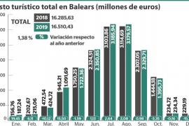 Nuevo récord histórico del gasto turístico en Baleares