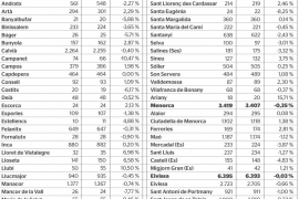 Media anual de empresas de alta por municipios