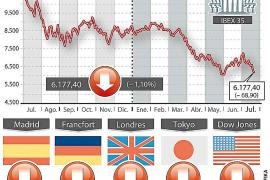 Jornada de infarto en los mercados por las dudas sobre el futuro de España