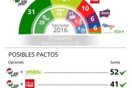 Urkullu volvería a ganar las elecciones y Vox lograría representación en el País Vasco, con el 100 % escrutado