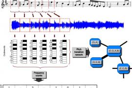 La música es cada vez más previsible, según una investigación