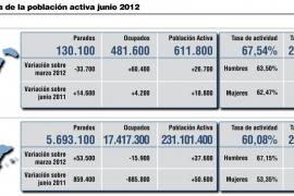 Balears es la comunidad donde más baja el paro hasta junio,  pero sube respecto a 2011