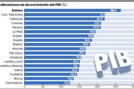 Economía en Baleares