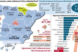 El Gobierno quitará a Balears 811 millones en 2013 para financiar a otras autonomías