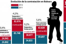 Los reajustes de Rajoy reducen a la mitad las prestaciones de 63.020 parados de Balears