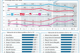 El PP pierde cuatro puntos de intención de voto en julio, antes del último 'tijeretazo'