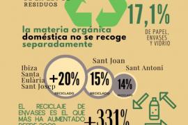 La generación total de residuos en Ibiza descendió por primera vez en 2019