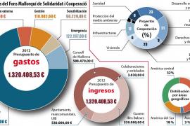 El Fons Mallorquí de Solidaritat mantiene la cooperación internacional a pesar de la crisis