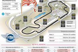 Circuito del Gran Premio de Indianápolis