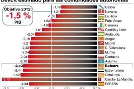 Balears superará el límite de déficit en 2012, según el Observatorio Fiscal Autonómico