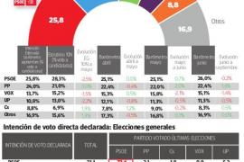 El PP se sitúa a menos de dos puntos del PSOE