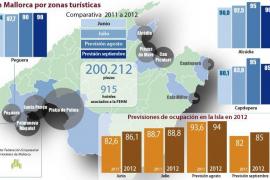 Mallorca está registrando la temporada alta turística más rentable desde el año 2007
