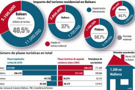 La crisis provoca un alza de los alquileres turísticos ilegales este verano en Balears