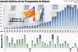 El Govern prepara un Presupuesto «muy duro» para 2013 con una rebaja cercana al 15%