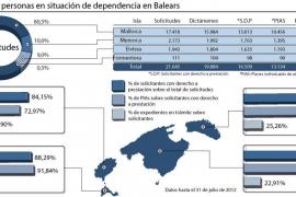 Más de 5.000 personas dependientes de Balears, a la espera de un dictamen