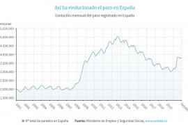 El paro en España sube en casi 50.000 personas