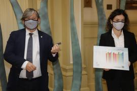 Baleares aumenta un 8,1 % el gasto social y sanitario para combatir la COVID-19