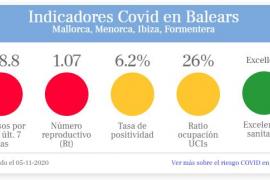 Sintetizan en un Semáforo COVID el riesgo diario por la pandemia en Baleares