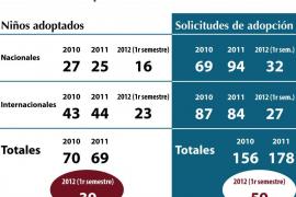 Más solicitudes de adopción de niños españoles que de extranjeros en Mallorca