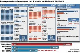 Aeropuertos y puertos se llevan el recorte más duro del Gobierno para Balears en 2013