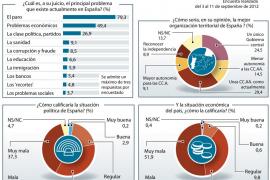 Uno de cada cuatro españoles ve a la clase política como un «problema», según el CIS