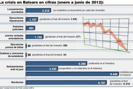 Más de 2.500 familias de Balears han perdido sus casas en 2012 por orden de los jueces