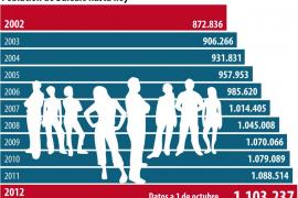 Balears gana población a pesar de la crisis y llega a los 1.103.237 habitantes
