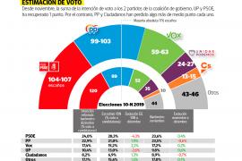 PSOE y PP se encuentran en un empate técnico