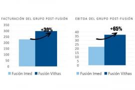 Vithas plantea a Juaneda una fusión que mejora la propuesta de IMED