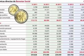 Las ayudas económicas sociales de Cort aumentan un 34,43 %