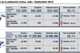 Una temporada turística récord no ha logrado bajar las cifras de paro de 2011