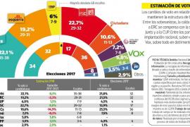 Los independentistas revalidan la mayoría absoluta en Cataluña
