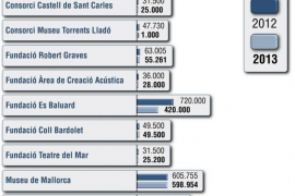 El Govern anuncia que abandonará el Institut Ramon Llull en 2013
