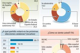 Dos encuestas públicas discrepan sobre la amplitud de la victoria de CiU