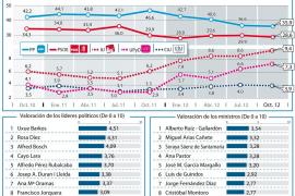 El PP cae 8,7 puntos desde que llegó al poder y el PSOE se estanca