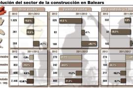 La crisis provoca una caída del 41,6 % de visados de vivienda nueva en Mallorca