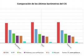 El PSOE amplía su distancia sobre el PP hasta casi 12 puntos, según el CIS