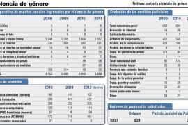 Los delitos por violencia de género aumentan un 32% en el partido judicial de Palma en 2011