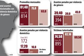 Aumentan las actuaciones policiales en violencia de género o doméstica