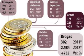 La Delegación del Gobierno aumenta las multas de orden público un 72 %