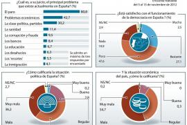 La mayoría de los españoles se muestra insatisfechos con la Constitución
