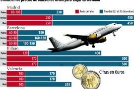 Las compañías aéreas llegan a triplicar los precios de los billetes para viajar en Navidad