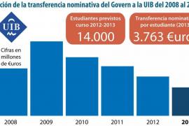 """Pulsa sobre la imagen para AMPLIAR el GRÁFICO """"Evolución de la transferencia nominativa del Govern a la UIB del 2008 al 2013"""""""