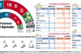 El Partido Popular perdería la mayoría absoluta tras un año y medio en el  Govern