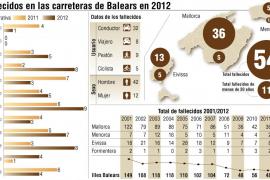 Balears cierra 2012 con más muertes en accidentes de tráfico que el año pasado