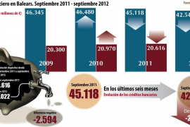 Los bancos han rebajado en un año la concesión de créditos en Balears por valor de 2.574 millones
