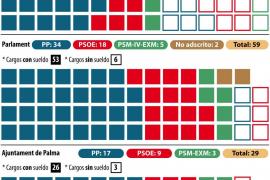 Sólo seis de los 59 diputados del Parlament cobran menos de 53.305 euros públicos al año