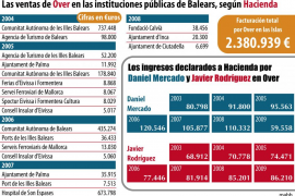Hacienda cifra en 2,4 millones el dinero público facturado por Over en Balears