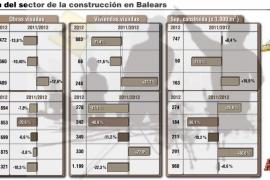 La falta de crédito bancario provoca un bajón del 31,4 % de los visados de vivienda nueva en Mallorca