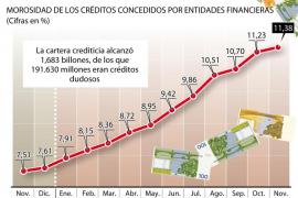 La morosidad en la banca alcanza un nuevo nivel récord del 11,38 %